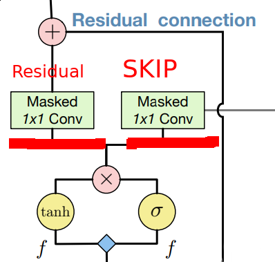 Skip and residual connections