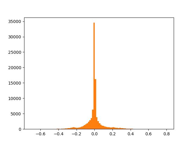 Distribution of p225_001.wav